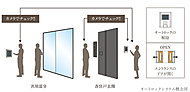 エントランスの来訪者を住戸内のモニターで確認をした上で、遠隔操作でエントランスドアを開錠するシステムを採用。