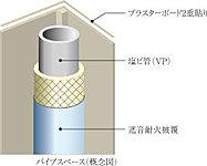 寝室(居室)に面するPS(パイプスペース)の排水管は、防音型耐火二層管を採用し、生活排水などに対する音にもきめ細やかな配慮を行っています。