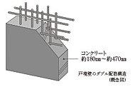 隣住戸との間の戸境壁は、約180㎜以上のコンクリート厚を確保しました。さらに、鉄筋を二重に組むダブル配筋として、生活音の軽減に配慮しています