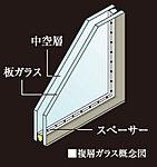 2枚のガラスの間に中空層を持たせた複層ガラスを住戸の窓ガラスに採用。窓の断熱性能を高める事により結露の発生を抑え、冷暖房の効率を高めます。