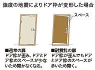 ドアとドア枠とのあいだに適度なクリアランスを確保した耐震ドア枠。地震による枠の変形を吸収し、避難路となるドアが開かなくなるのを防ぎます。