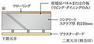 コンクリートスラブの下に空間を設けた二重天井構造。配管や配線のメンテナンスがしやすく、間取りの変更やリフォーム時に高い更新制を発揮します。