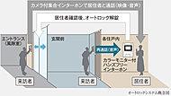 エントランス(風除室)の来訪者を各住戸のインターホンで映像と音声により確認してから解錠することができるオートロックシステムを採用。※1