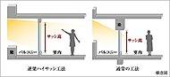 逆梁工法の採用により梁を外に出すことでハイサッシを実現しました。採光面も多く確保でき居室空間の開放感がいっそう高まります。※J、Kタイプ除く