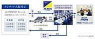 先進の情報技術とコンピューターテクノロジーを駆使して365日・24時間体制のセキュリティシステムを採用しています。