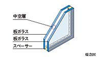 2枚の板ガラスの間に空気層を設け、室内への外気の影響を軽減。結露の抑制にも配慮しています。