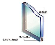 2枚のガラスの間に中空層を持たせた複層ガラスを柱戸の窓ガラスに採用。