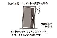 ドアとドア枠とのあいだに適度なクリアランスを確保した対震ドア枠。