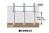 地盤調査に基づいて、支持層(強固な地盤)を確認、住棟には、その支持層まで合計26本の現場造成杭を打設しています。