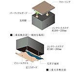 コンクリートスラブと床仕上げ材の間に空気層を設け、配管や配線を床スラブ内に可能な限りうめ込まない二重床・二重天井構造を採用。