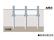 地盤調査に基づいて、支持層(強固な地盤)を確認し、住棟には、その支持層まで合計12本の造成杭を打設しています。