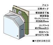 外壁はコンクリート厚が約150mm以上。さらに、外壁の内側に約25mmの硬質発砲ウレタンフォームを吹き付けることで断熱性を向上させました。