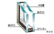 二枚の板ガラスの間に空気層を設け、室内への外気の影響を軽減する複層ガラスを採用。断熱効果を高めるとともに、結露の抑制にも配慮しています。