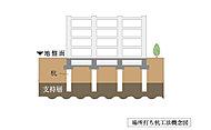 建物の下に杭を打ち込み、杭の先端を固い地盤の支持層まで到着させることで、より強固で信頼性の高い基礎構造を実現しました。