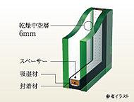複層ガラスは、2枚のガラスの中空層の空気により、断熱効果と結露防止の役割を果たし、快適環境を保ちます。
