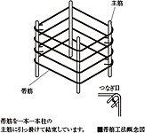 帯筋を密にすることによって柱のせん断強度を高めています。(間柱等の一部を除く)