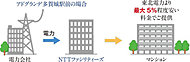 「アドグランデ多賀城駅前」は、NTTファシリティーズとの連携により専有部分の電力が東北電力より最大5%程度安い電力を提供することができます。