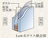 冬は室内の熱を逃さず、夏は太陽を適度に遮る、特殊な金属膜を組み合わせた窓ガラスを採用しています。※住戸北面の窓は除く。