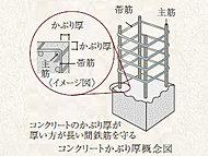 耐久年度が低下を防ぐため、鉄筋を包むコンクリートの厚さ(かぶり厚)を約30mm~約70mm確保しました。