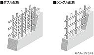 主要な壁・床の鉄筋は、コンクリートの中に二重に鉄筋を配したダブル配筋(またはダブルチドリ配筋)を採用。