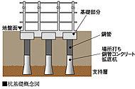 地下約51m付近の支持層に、強固な支持力の場所打ち鋼管コンクリート拡底杭を打設。上部構造の荷重を支持地盤へ伝達し、耐震性能を向上させます。