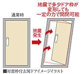 大きな地震が起きた際、玄関ドアの枠が変形してもドアを開閉しやすいように枠と玄関ドアの間にクリアランス(隙間)を設けた、対震玄関ドア枠を採用。