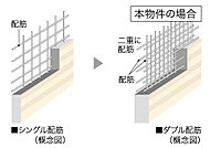 主要な床・壁の鉄筋は、コンクリートの中に二重に鉄筋を配したダブル配筋を採用しています。シングル配筋に比べより高い耐震性を確保します。