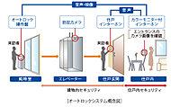 エントランスで来訪者を映像と音声で確認してから解錠。各住戸の玄関前でも音声で再確認できます。二重のセキュリテで防犯性を向上させています。