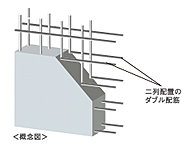 コンクリートの中に二重に鉄筋を網目状に配したダブル配筋を採用。シングル配筋に比べ高い構造強度が得られます。※一部を除く