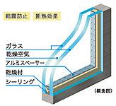 2枚のガラスの間にある空気層のおかげで冷・暖房負荷を軽減。家計にもエコにも貢献! ※浴室を除く