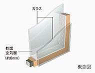 2枚の板ガラスで空気層をつくるペアガラス。冷暖房時の効率を高めるとともに、室内の結露を低減する効果があります。