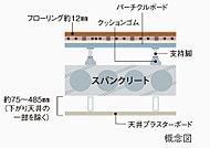 将来のリフォームなどがしやすい二重床・二重天井を採用。配管や配線にこの空間を利用できるので、メンテナンスも容易です。