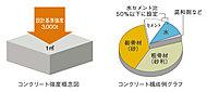 構造躯体では設計基準強度30N/mm2のコンクリートを使用。(一部除く)