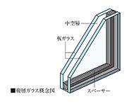 外気に接するサッシには複層ガラスを採用。2枚のガラスの間の乾燥した空気層により断熱性能をアップ。冬場の結露対策にも効果的です。