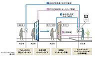 エントランスへの来訪者をカメラ画像と音声で確認してから解錠するシステムで、マンション内への不審者の侵入を防ぎます。