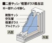 外窓に遮音性能T2(JIS規格)のアルミ製サッシ、内窓に樹脂製サッシを採用しています。内外合わせてT4という最高等級の遮音性を発揮。