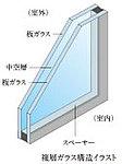 ガラスを2枚組み合わせて、間に空気層を取り入れた複層ガラスを採用。※共用部は除きます。※1階住戸の一部には防犯ガラスを使用しています。