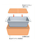 浴槽を発泡ポリスチレン断熱材でぐるっと断熱。追い焚き回数が減って光熱費も節約できます。5.5時間後でも下がる温度は約2.5℃以内。