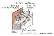 外壁には、コンクリート内に鉄筋を二重に組むダブル配筋(一部ダブル千鳥配筋)を採用。(一部MB廻り・外構等は除きます。)