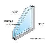 ガラスを2枚組み合わせて、間に空気層を入れた複層ガラスを採用。断熱性能が高いため、暖房効率が良く、ガラス面の結露を抑制。(共用部は除きます)