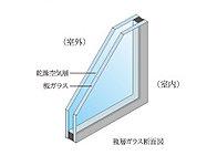 ガラスを2枚組み合わせて、間に空気層を入れた複層ガラスを採用。断熱性能が高いため、暖房効率が良く、ガラス面の結露を軽減します。※1