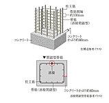 建物の耐久性において最も重要な役割を果たす構造柱には、帯筋の継手部分を溶接した溶接閉鎖型帯筋を採用しています。(一部除きます)