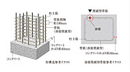 建物の耐久性において最も重要な役割を果たす構造柱には、帯筋の継手部分を溶接した溶接閉鎖型帯筋を採用。(一部を除きます。)