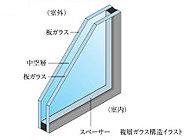 ガラスを2枚組み合わせて間に空気層を入れた複層ガラスを採用。断熱性能が高いため暖房効率がよく、ガラス面の結露を抑制します。※共用部は除きます