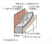 外壁には、コンクリート内に鉄筋を二重に組むダブル配筋(一部ダブル千鳥配筋)を採用。(一部MB廻り・外構棟は除きます。)