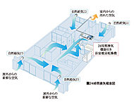 お部屋の空気を常時一定の風量で換気。給気口には花粉やホコリを除去するフィルターを内蔵して、クリーンな空気となるように配慮しています。