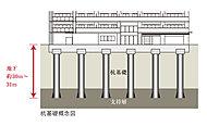 ボーリング調査で確認した地下の支持層に向けて、コンクリート杭を打ち込み、建物荷重をしっかりと支え、不同沈下などを防ぎます。