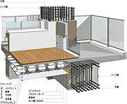 建物を支える柱のコンクリート内部の鉄筋には高強度鉄筋を使用、柱の主筋を束ねる帯筋をフープ状に溶接した構造で、柱構造の粘り強さを向上させました