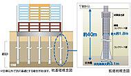 基礎杭は拡底アースドリル工法による場所打ち鋼管コンクリート杭を採用。支持力の高い拡底杭を支持地盤まで打込み、建物と住まう方の暮しを支えます。