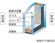 2枚のガラスの間に空気層を設けることによって、外気の温度を内側まで波及させない仕組みの複層ガラスを採用。